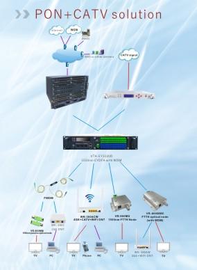 PON+CATV solution